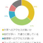 子どもが東京の大学に進学することに!物件の決め手は?