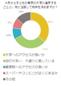 4月から子どもが東京の大学に進学することに!何に注目して物件を決めますか?