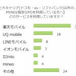 進化する携帯端末!MVNO(格安SIM)で人気なのはどこの会社?